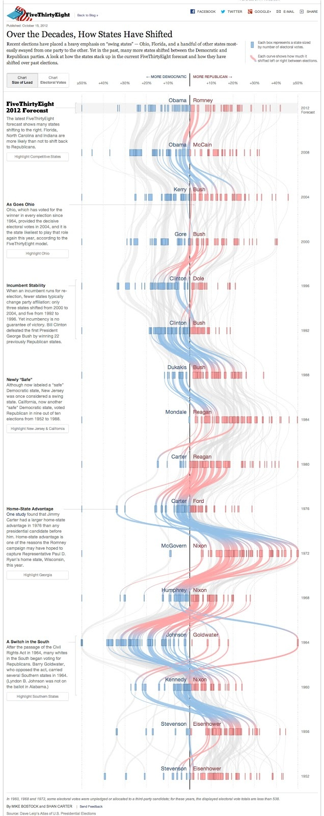 The Functional Art: An Introduction to Information Graphics and Visualization: Visualizing political shifts: Data and interaction design