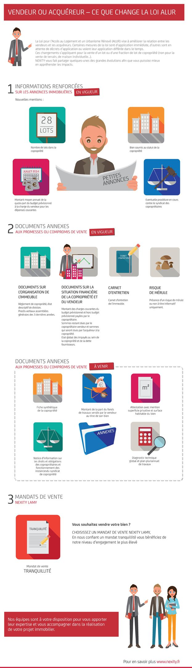 Vendeur ou acquéreur : ce que change la loi ALUR en images - Nexity