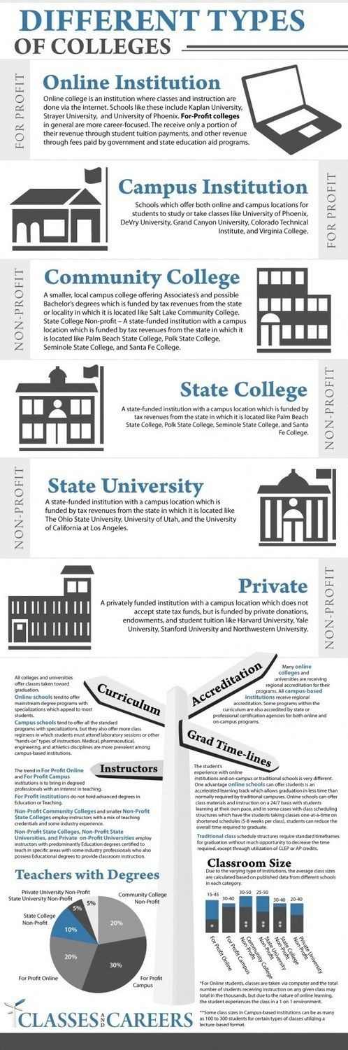 6 Types Of Colleges [Infographics], Online Colleges Information, Career  Infographics