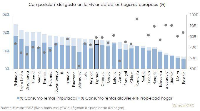 consumo por hogar en vivienda en propiedad y en alquiler y proporción de régimen propiedad (relación inversa)