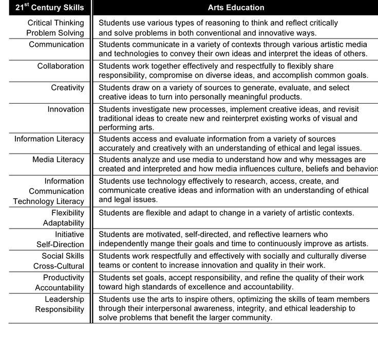 21st Century Skills Correlation