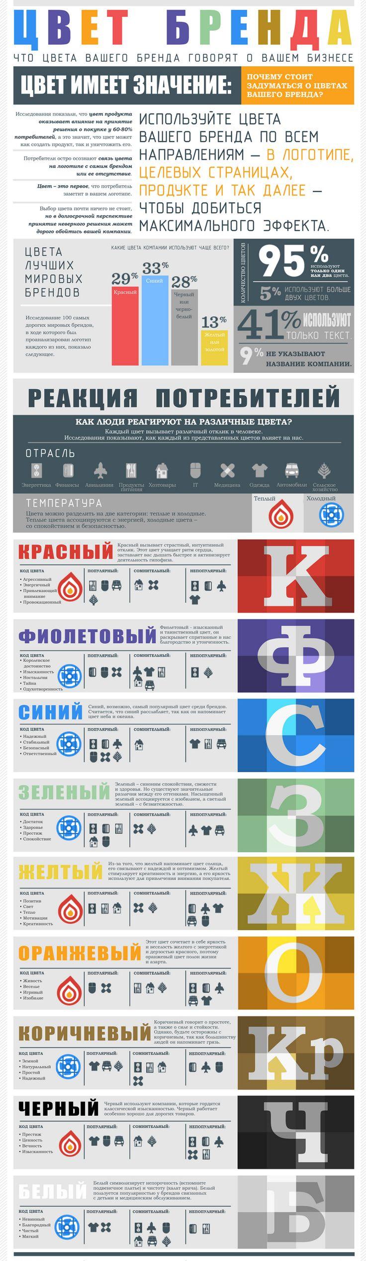 Отличная инфографика о том, как цвета бренда могут отпугивать клиентов, или, наоборот - поддерживать и развивать имидж компании.