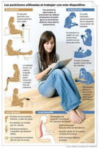 posiciones correctas pars usar un tablet