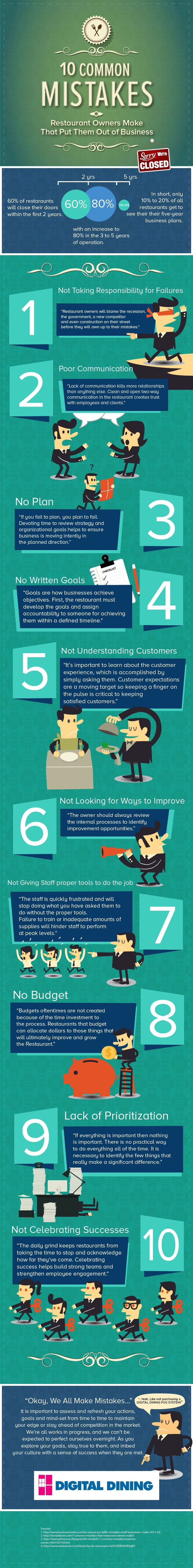 10 Common Mistakes of Restaurant Owners - Digital Dining