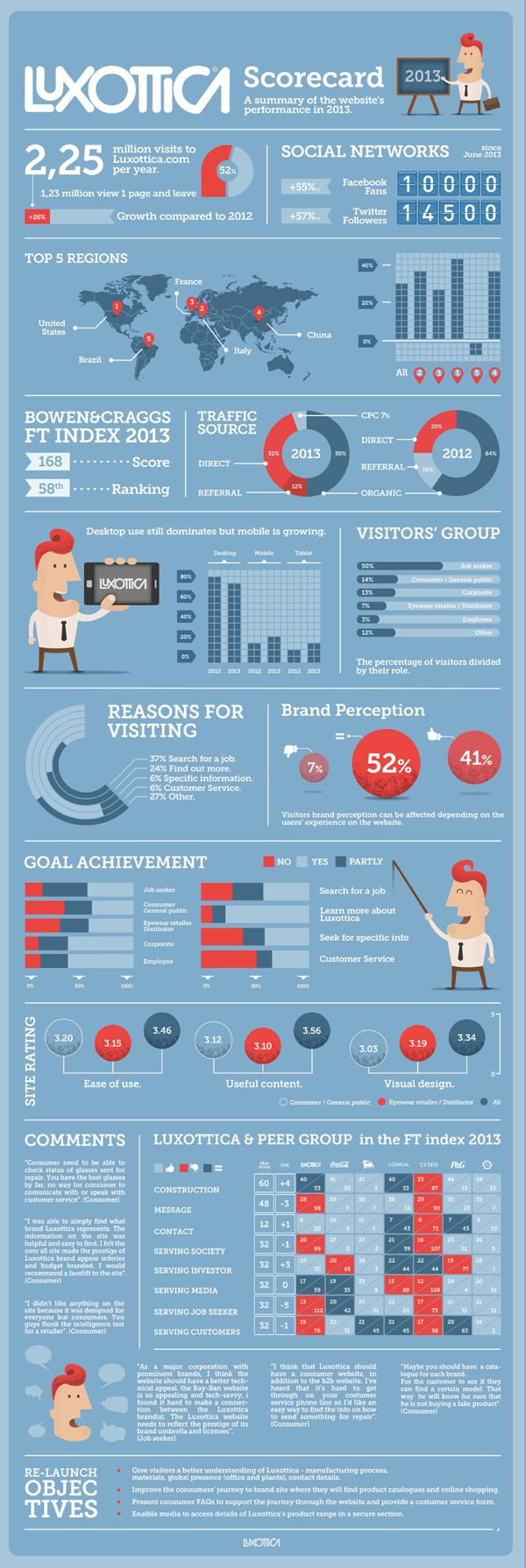 LUXOTTICA 2013 Scorecard - INFOGRAPHIC by Abel Costantino, via Behance