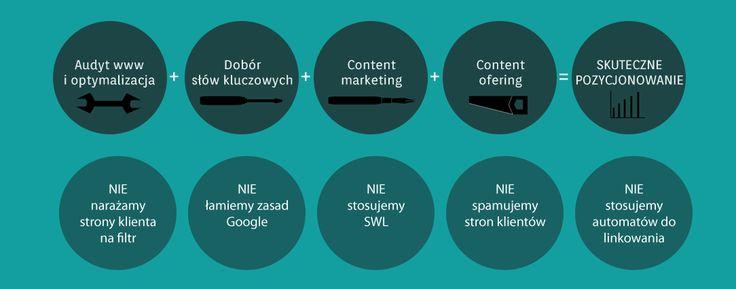 Jak pozycjonować strony www? http://www.highposition.pl/Wszystko-o-pozycjonowaniu.php , http://www.highposition.pl/Czym-jest-pozycjonowanie.php , http://www.highposition.pl/logoo.png, kontakt@highposition.pl, 780 072 165