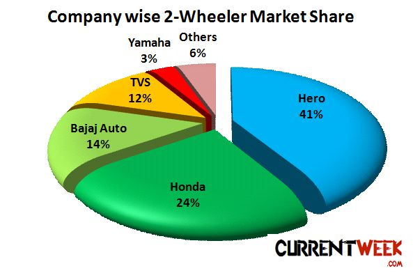 indian two wheeler industry: a report essay Free essay on two wheeler market in india  the indian two wheeler  hero honda has been an early entrant in the 4 stroke segment of the two wheeler industry.