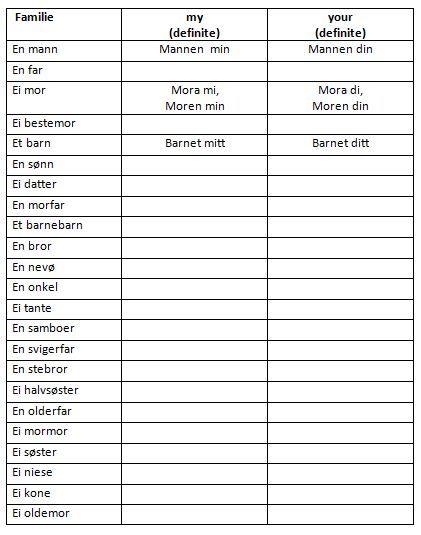Family words - using possessives/definite form | Less Commonly Taught