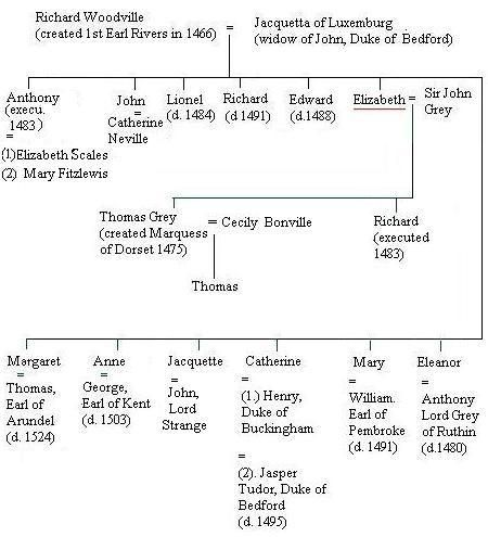 Marriages of the Children of RICHARD WOODVILLE, 1st Earl Rivers and his wife, JAQUETTA OF LUXEMBOURG - parents of QUEEN ELIZABETH WOODVILLE