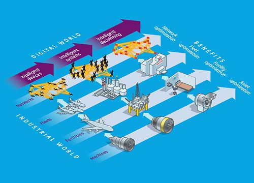 industrial-internet-applications.jpg (500×360)