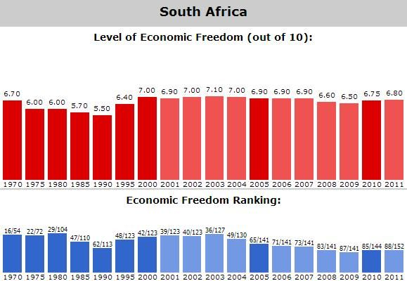 These are South Africa's past Economic Freedom Rankings.