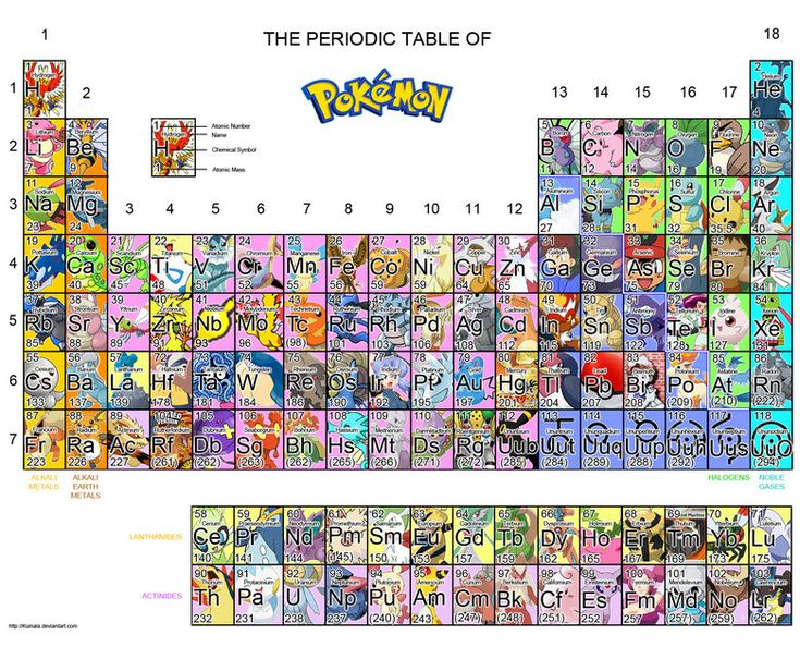 14 best periodic tables images on pinterest periodic table funny picturesauto urtaz Image collections
