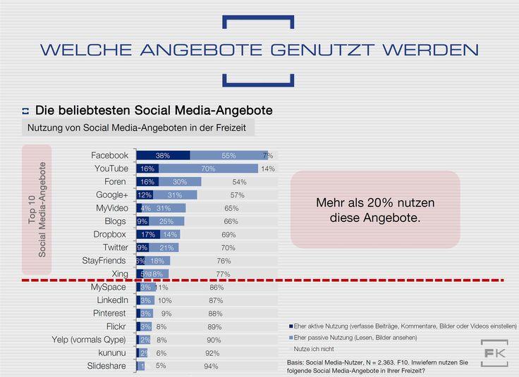 Facebook stirbt?  Welche Social Media-Angebote werden in der Freizeit wie genutzt?  #Infografik