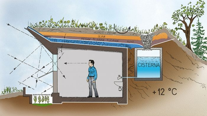Drawing of a berm house with green roof and water catchment/cistern.En Socyr…