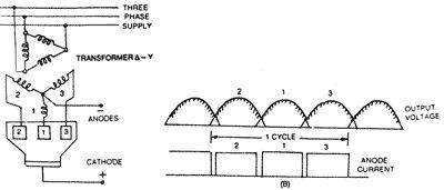 THREE ANODE RECTIFIER  [Source: http://www.electricalquizzes.com/rectifiers-converters/rectifiers-converters]