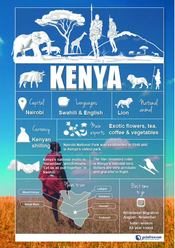 Kenya Country Information infographic. #Africa #Travel
