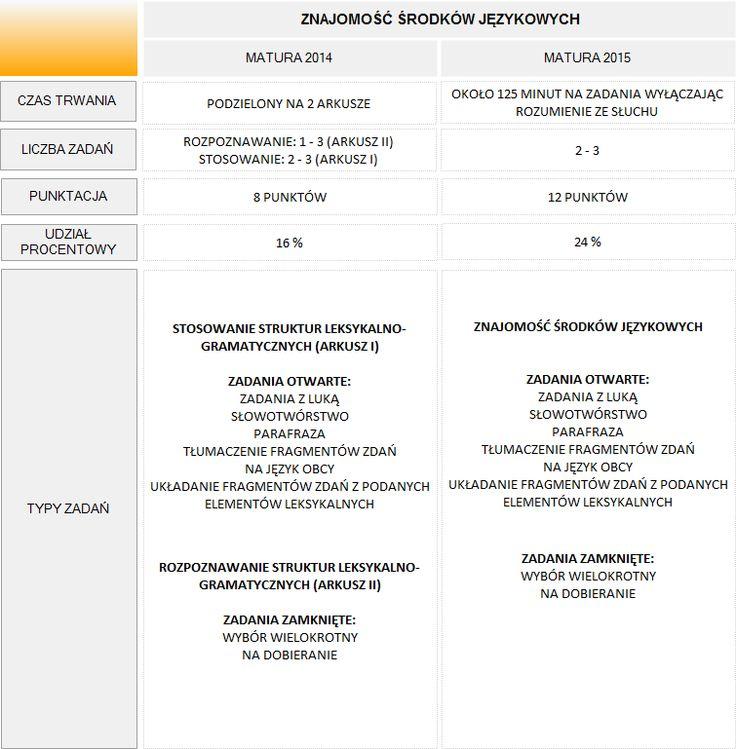 English 4 Matura - Matura rozszerzona - Egzamin pisemny 2015 Schemat: Znajomość środków językowych
