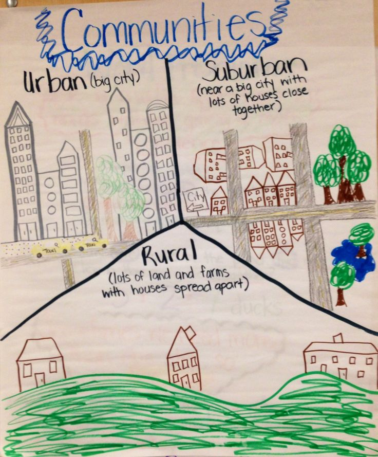 Communities anchor chart second grade, urban, suburban, rural