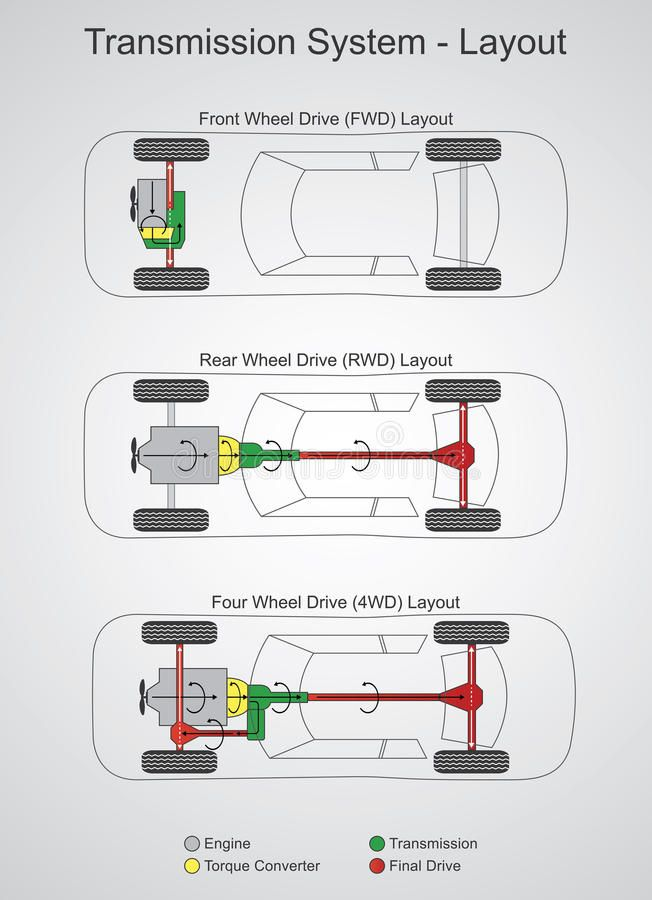 Tranmission System Illustration About Differential System