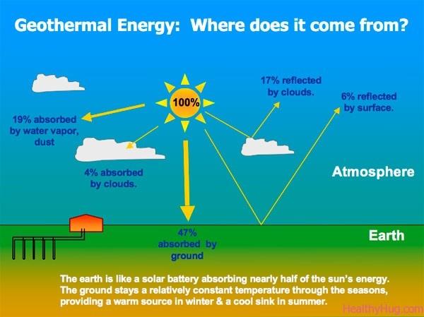 geothermal energy good simple graphic. Black Bedroom Furniture Sets. Home Design Ideas