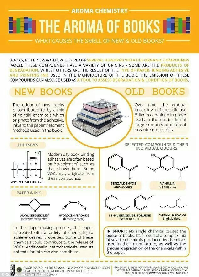 101 best intetesting images on pinterest books facts about harry the chemistry of what causes new and old book smells do you like the smell of old or new books some of our favorite old book smells include paper fandeluxe Gallery