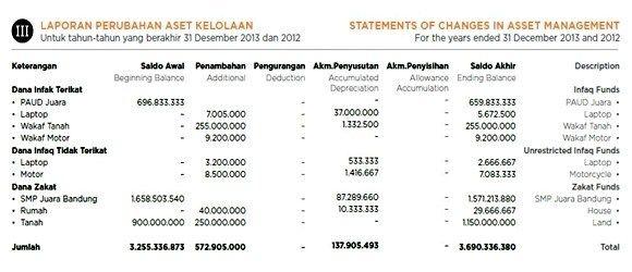 Laporan Keuangan Yayasan Pengelola Zakat Infak Sedekah Laporan Keuangan Keuangan Akuntansi Keuangan