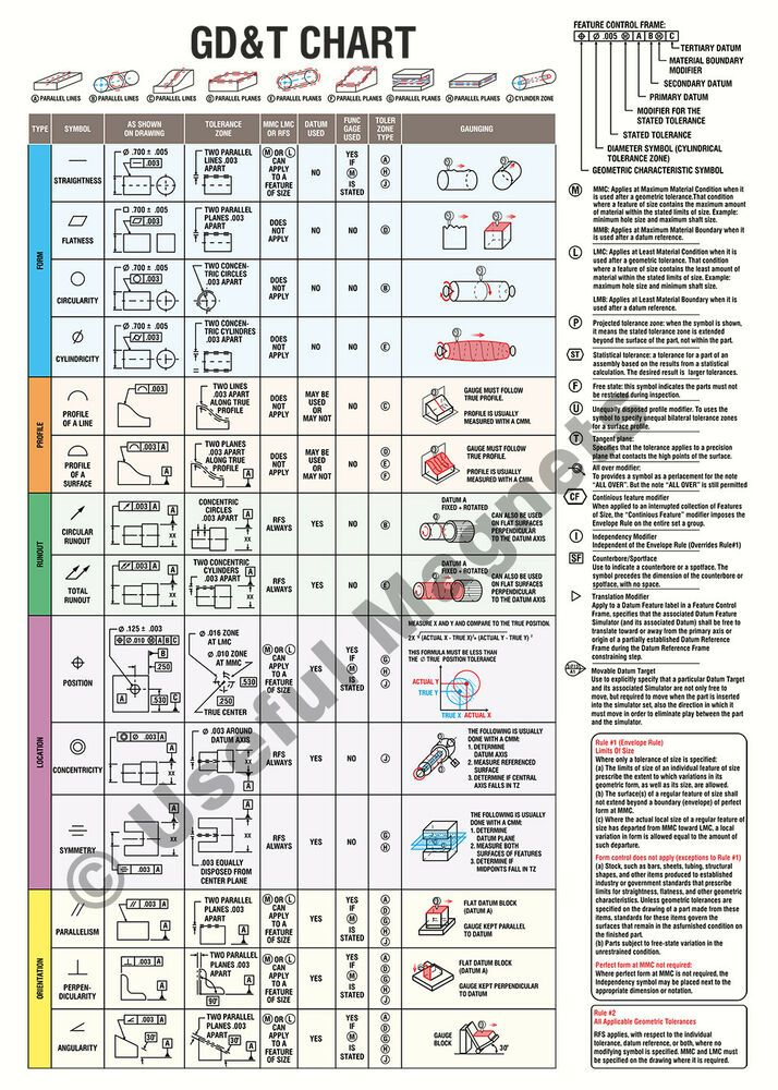 Geometric Dimensioning And Tolerancing Magnetic Gd U0026t Chart