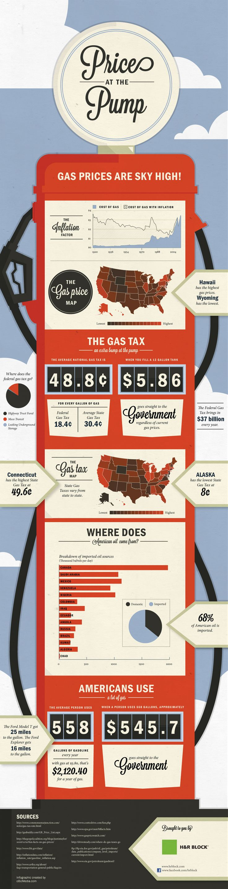 #INFOGRAPHIC: How Gas Prices Got So High  [ via besttopsites.com ]