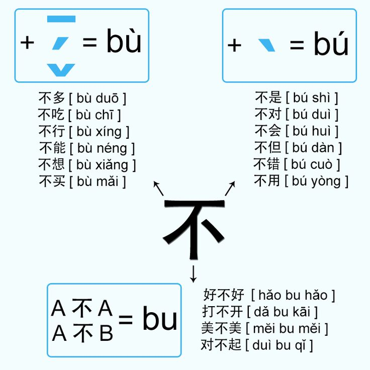 Mandarin Chinese From Scratch: Chinese Pronunciation