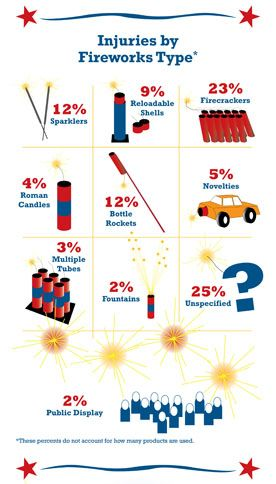 Fireworks and celebrations go together but remember, fireworks can cause serious burns and eye injuries. Celebrate safely over this 4th of July...!