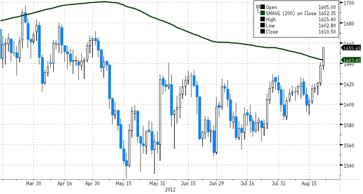 Gold broke above its 200DMA and trades back to May 2nd levels...