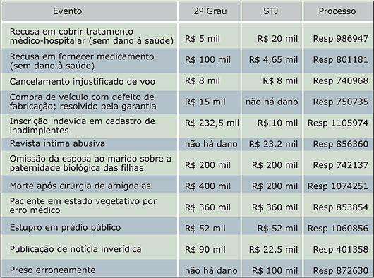 Dr. Roberto Miranda Advocacia Geral: STJ define valor de indenizações por danos morais
