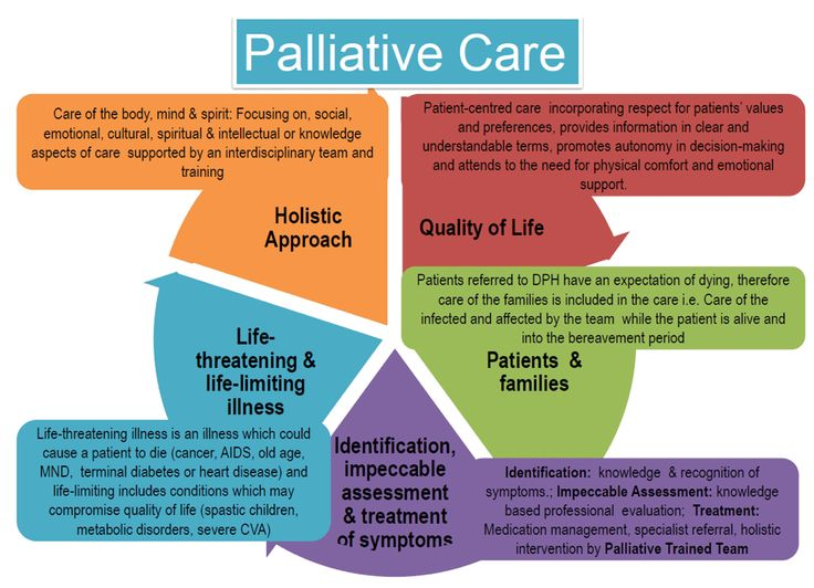 palliative care 30 assignment Palliative care helps relieve pain associated with a serious illness you can receive this care at any stage of illness for the following symptoms palliative care is treatment of the discomfort, symptoms, and stress of serious illness it provides relief from distressing symptoms including.