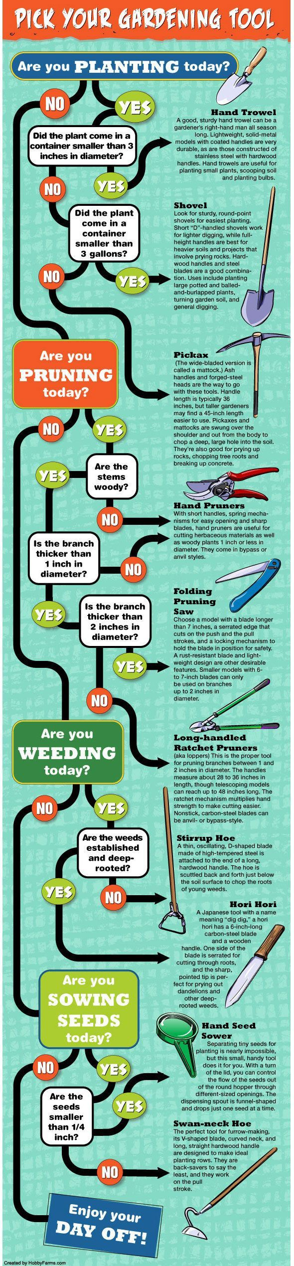 Do you need your hand trowel or your shovel? Follow this flow chart to pick the correct gardening tool.