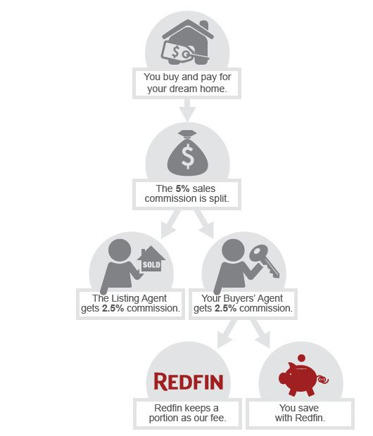 Get More Without Compromise | Redfin