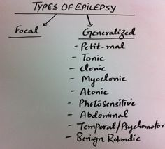Epilepsy and Its types. There are different types of seizures. It is mainly divided into two main forms– Focal and generalized epilepsy (includes sveral different types)