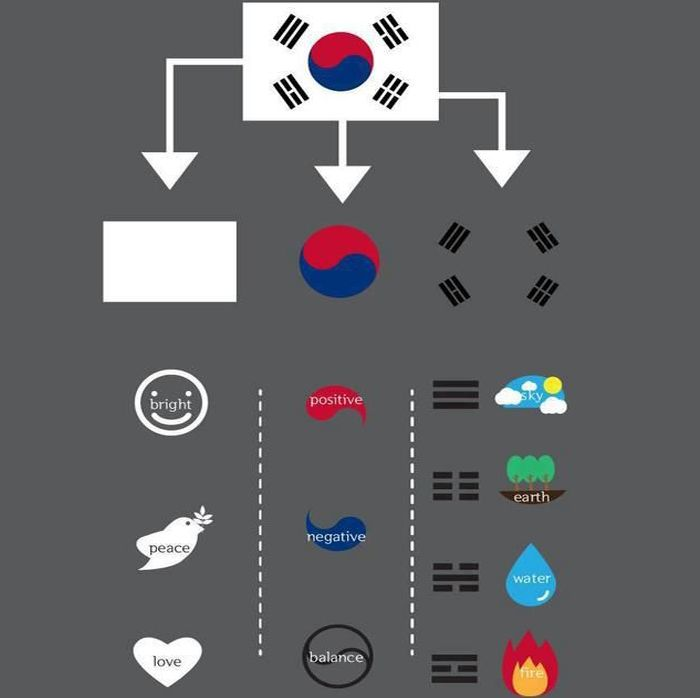 Flag of South Korea (태극기; #Taegukgi): Taegukgi has three parts: a white background, a red and blue Taeguk in the center, and four black trigrams on each corner of the flag.