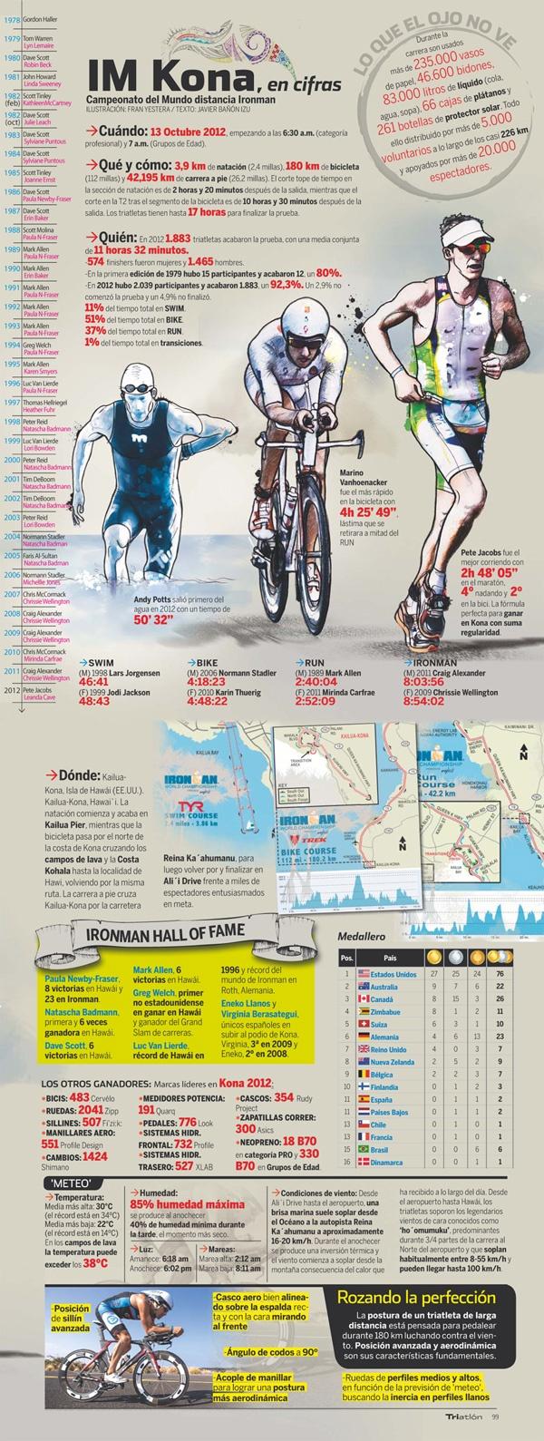 46 best ironman images on pinterest hawaii ironman triathlon el ironman de kona island en nmeros nvjuhfo Gallery
