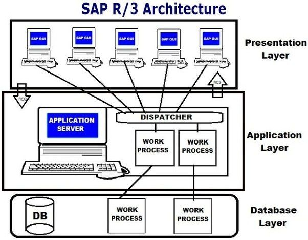 With Sap R 3 Sap Uses In A New Generation Of Enterprise Software From Mainframe Computing Client Server Architecture Sap Computer System Work Application