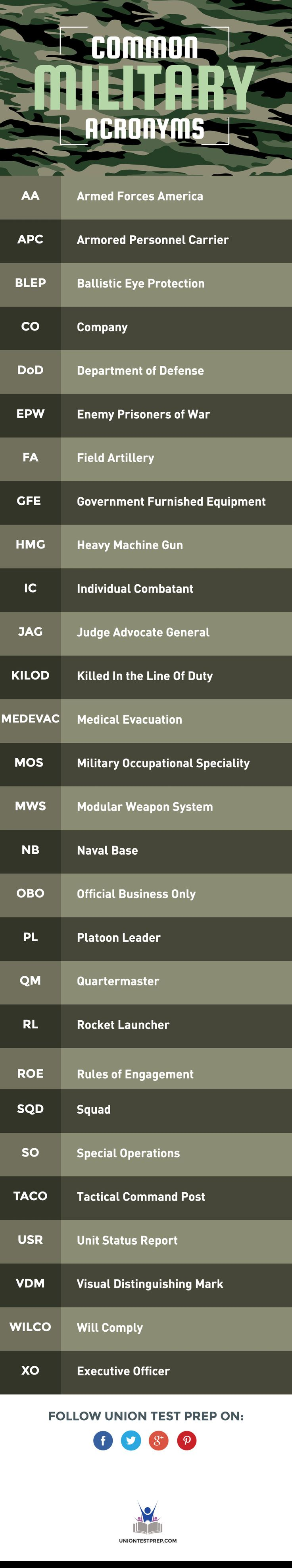 Common Military Acronyms
