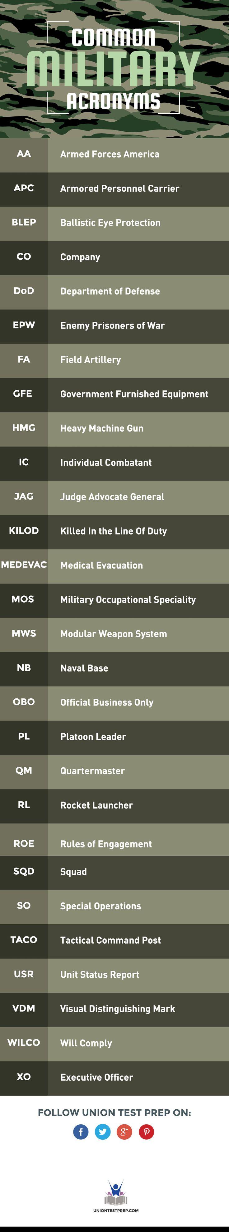 Common Military Acronyms