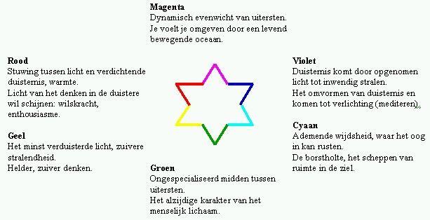 Betekenis kleuren - antroposofie