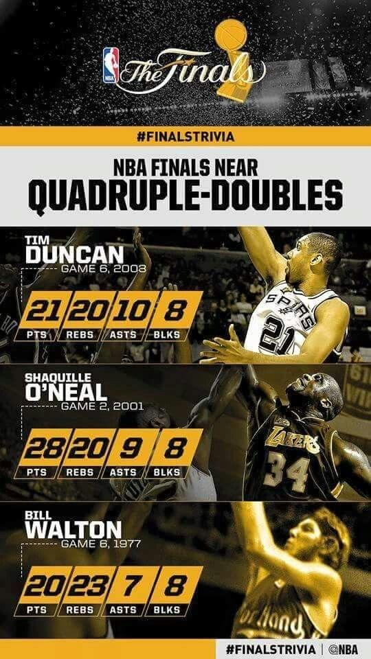 Spurs Tim Duncan Stats