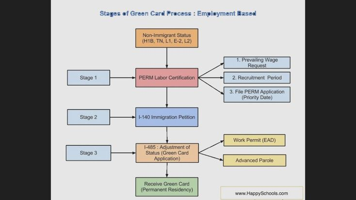 8 marriage green card timeline 2018 green cards green