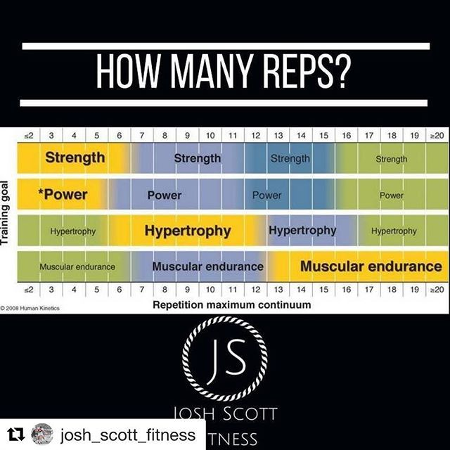 Good point raised by @josh_scott_fitness . . Make sure you're always working in an optimal rep range to get the most out of your training. . As you can see it's not black and white and an extra few reps wont stop you developing strength and mixing it up with a few heavy lifts won't mean you won't build muscle. . #LiamLouthPT #AylesburyPT #personaltrainer #muscle #hypertrophy #deadlifts #powerlifting #bodybuilding #strong #strength #goals #gym #personaltraining #infographic #repost…