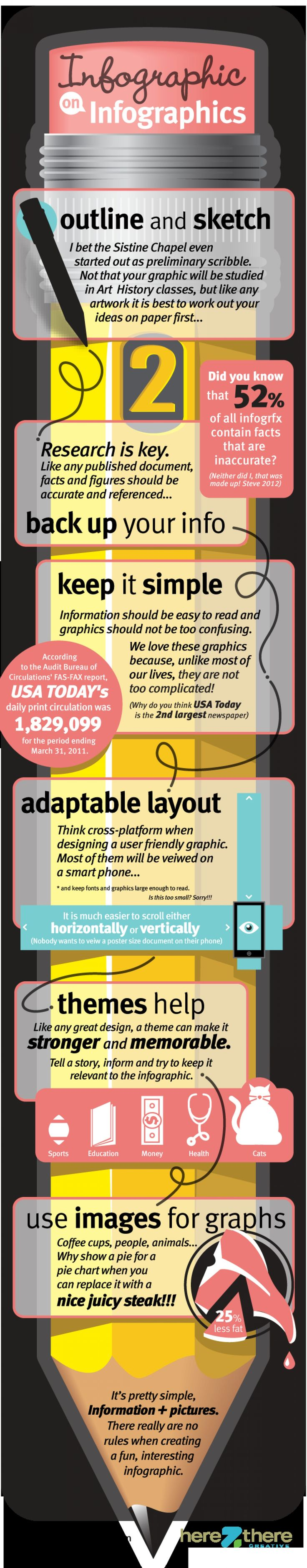 Infographic on Infographics Infographic