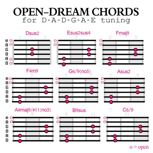 1644 best chords images on Pinterest | Guitar chord chart, Guitars ...