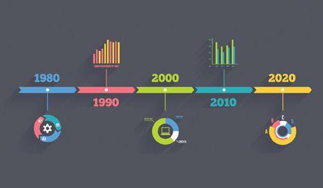 Seis herramientas para crear líneas de tiempo | eLearning + TICs + Didáctica Digital | Scoop.it