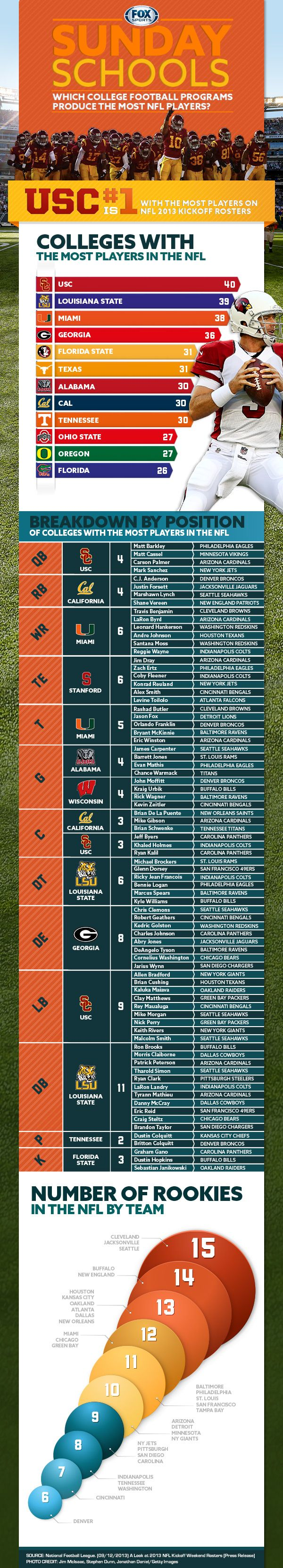 Which college produces the most NFL talent?