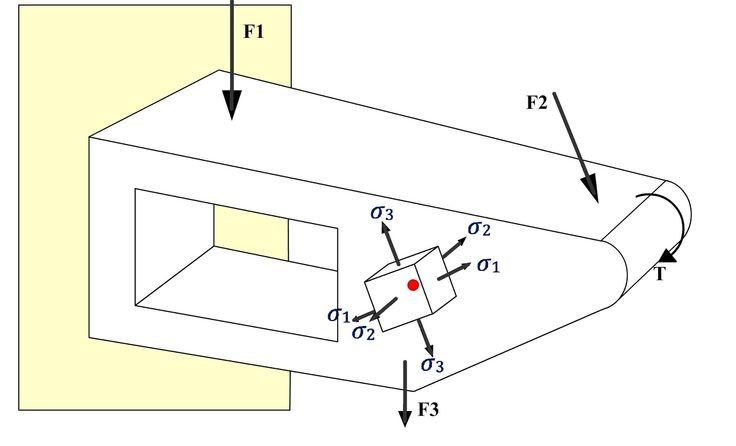 Theories of Failure ~ Learn Engineering